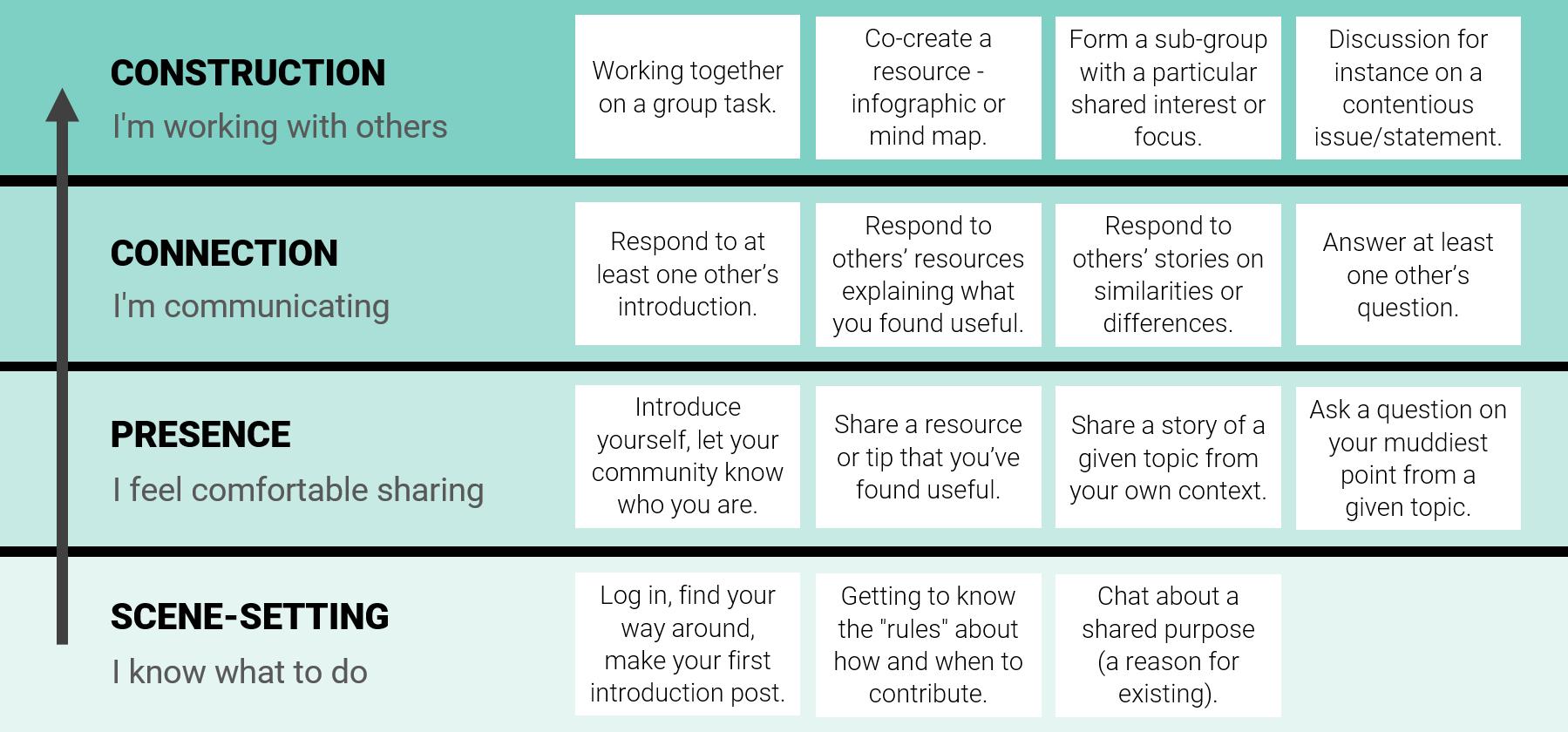 online-communities-activities